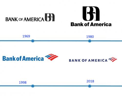 Bank of America Logo histoire