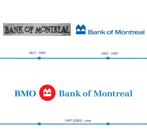 Bank of Montreal Logo histoire