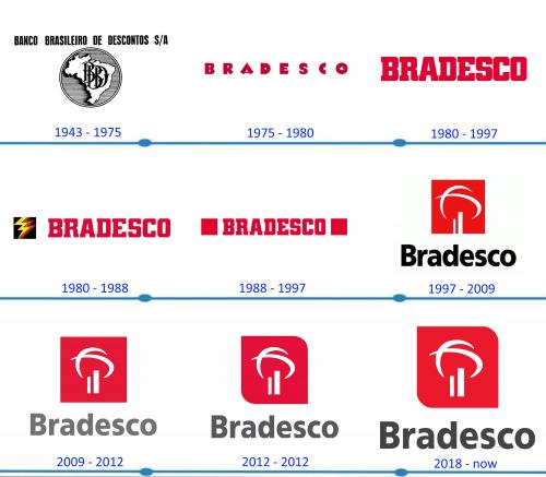 Bradesco Logo histoire