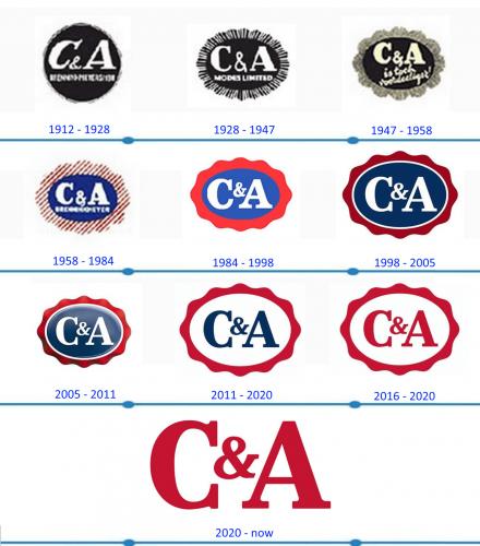CA Logo histoire