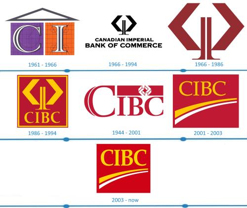 CIBC Logo histoire