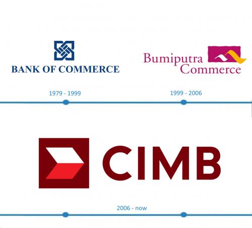 CIMB Logo histoire