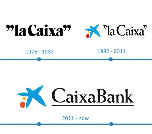 CaixaBank Logo histoire