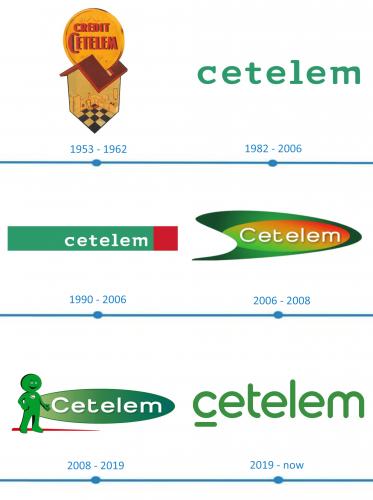 Cetelem Logo histoire
