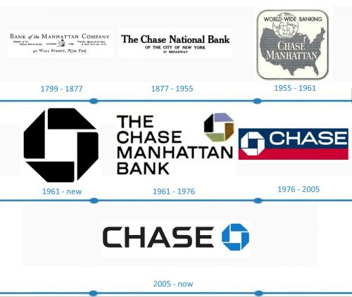 Chase Logo histoire