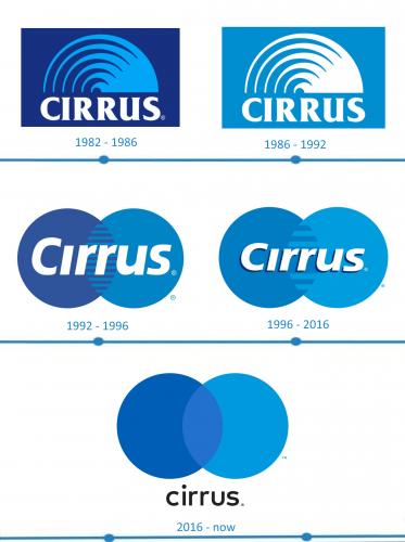 Cirrus Logo histoire