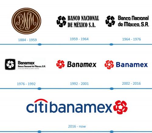 Citibanamex Logo histoire