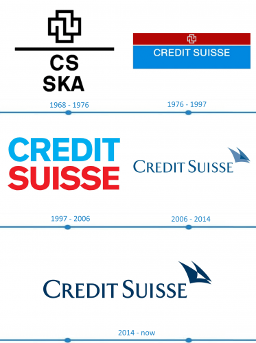 Credit Suisse Logo histoire