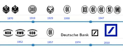 Deutsche Bank Logo histoire