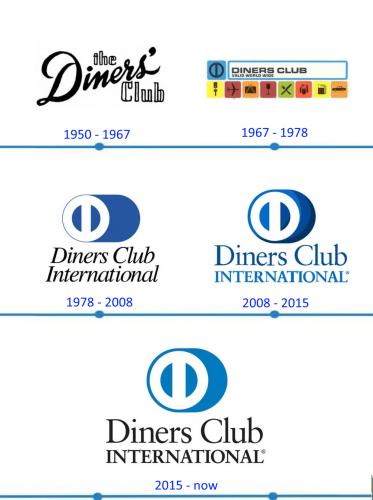 Diners Club International Logo histoire