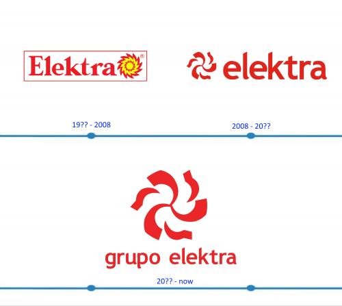 Elektra Logo histoire