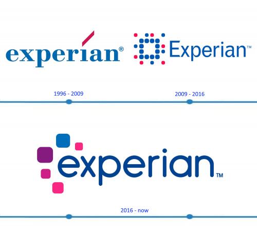 Experian Logo histoire