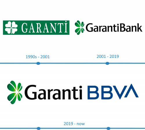 Garanti Logo histoire