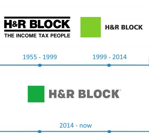 H&R Block Logo histoire