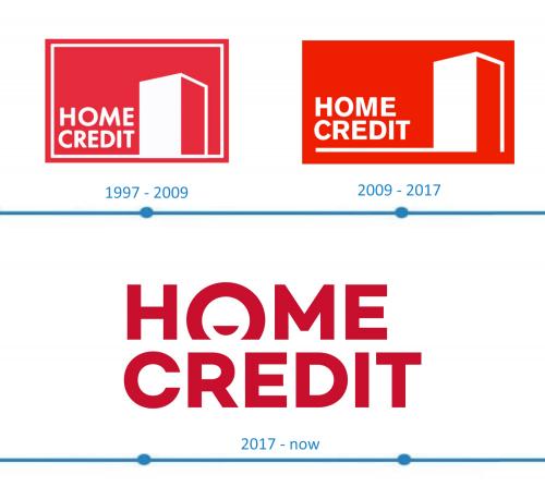 Home Credit Logo histoire