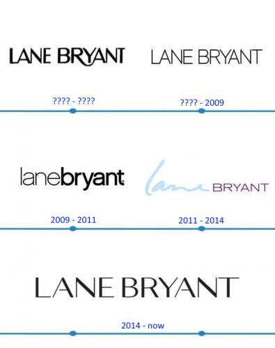 Lane Bryant Logo histoire