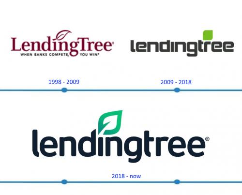 Lendingtree Logo histoire