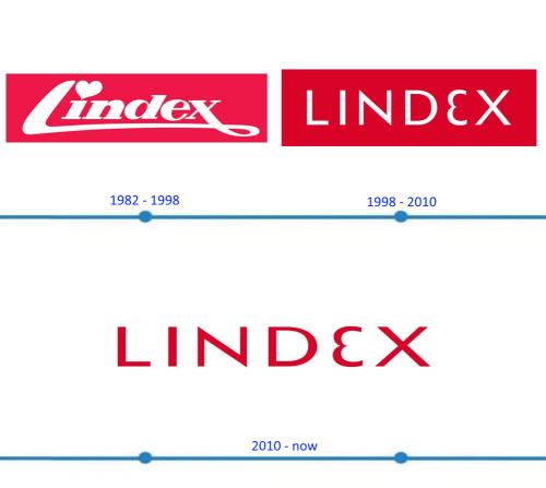 Lindex Logo histoire
