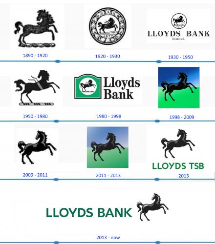 Lloyds Bank Logo histoire