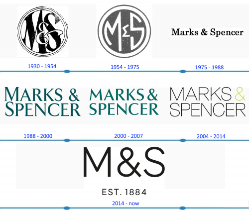 M&S Logo histoire