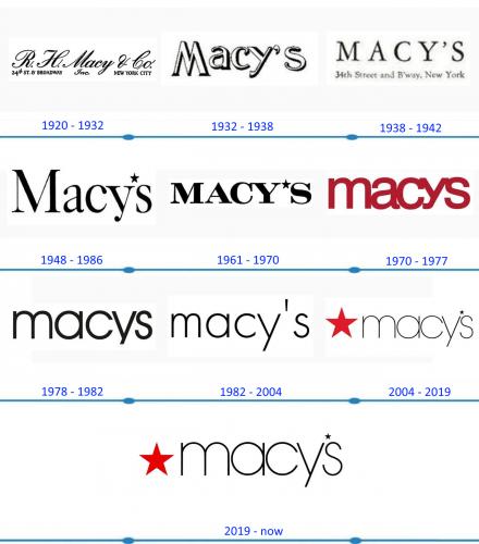 Macys Logo histoire