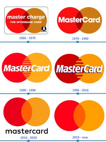 MasterCard Logo histoire
