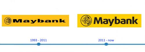Maybank Logo histoire