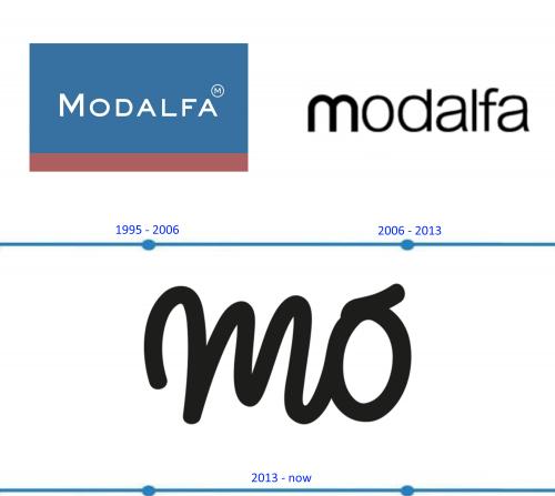Mo Logo histoire