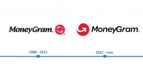 MoneyGram Logo histoire
