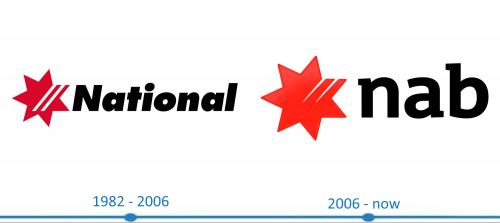 NAB National Australia Bank Logo histoire