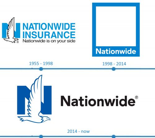 Nationwide Mutual Insurance Company Logo histoire