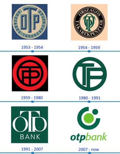 OTP Bank Logo histoire