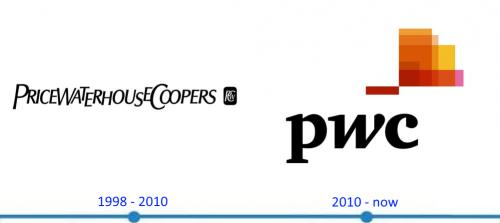 PricewaterhouseCoopers Logo histoire