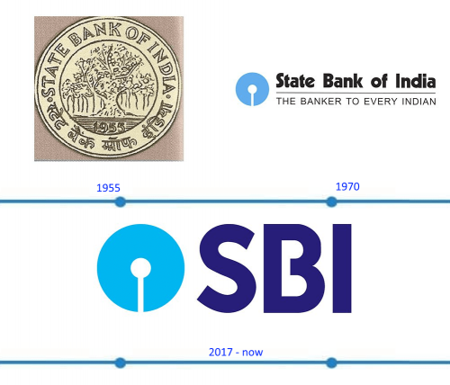 SBI Logo histoire