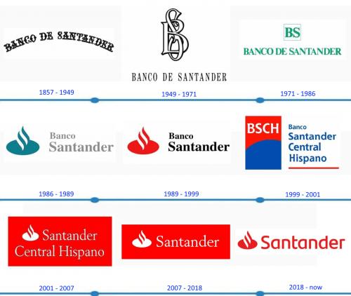 Santander Logo histoire
