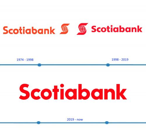 Scotiabank Logo histoire