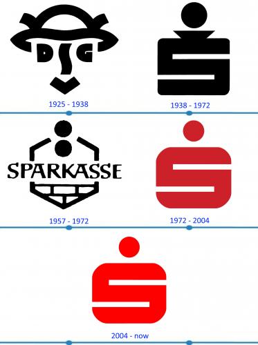 Sparkasse Logo histoire