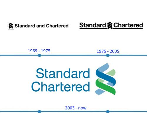 Standard Chartered Logo histoire