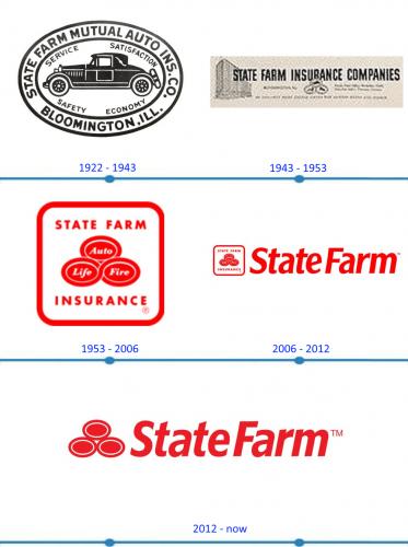 State Farm Logo histoire