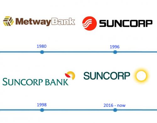 Suncorp Bank Logo histoire