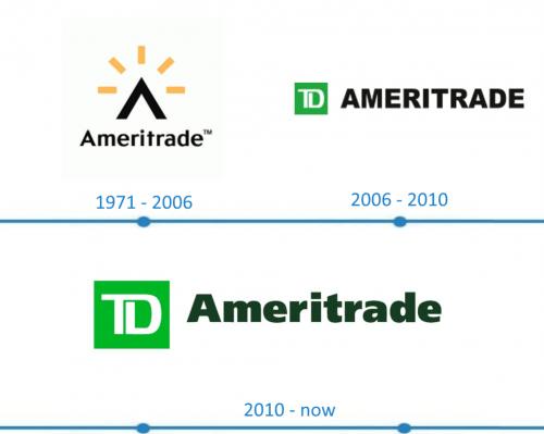 TD Ameritrade Logo histoire