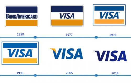 VISA Logo histoire