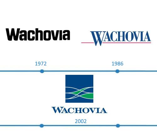 Wachovia Bank Logo histoire