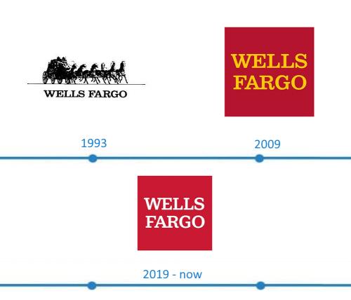 Wells Fargo Logo histoire