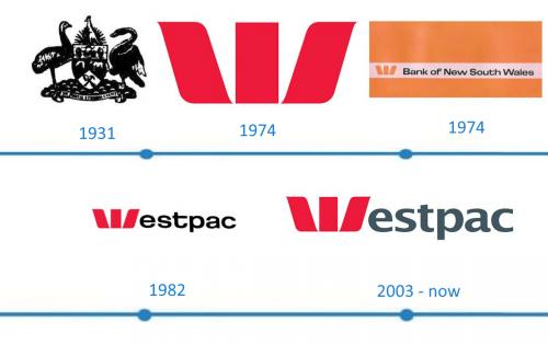 Westpac Logo histoire