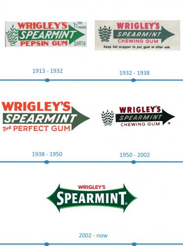 Wrigley's Spearmint histoire