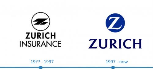 Zurich Logo histoire