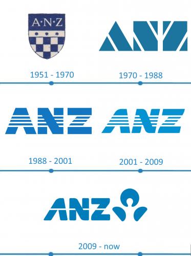 ANZ Logo histoire