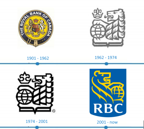 RBC Logo histoire